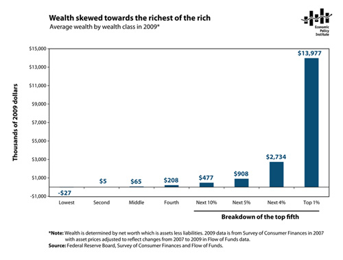 Wealth Skewed towards the richest of the rich draft
